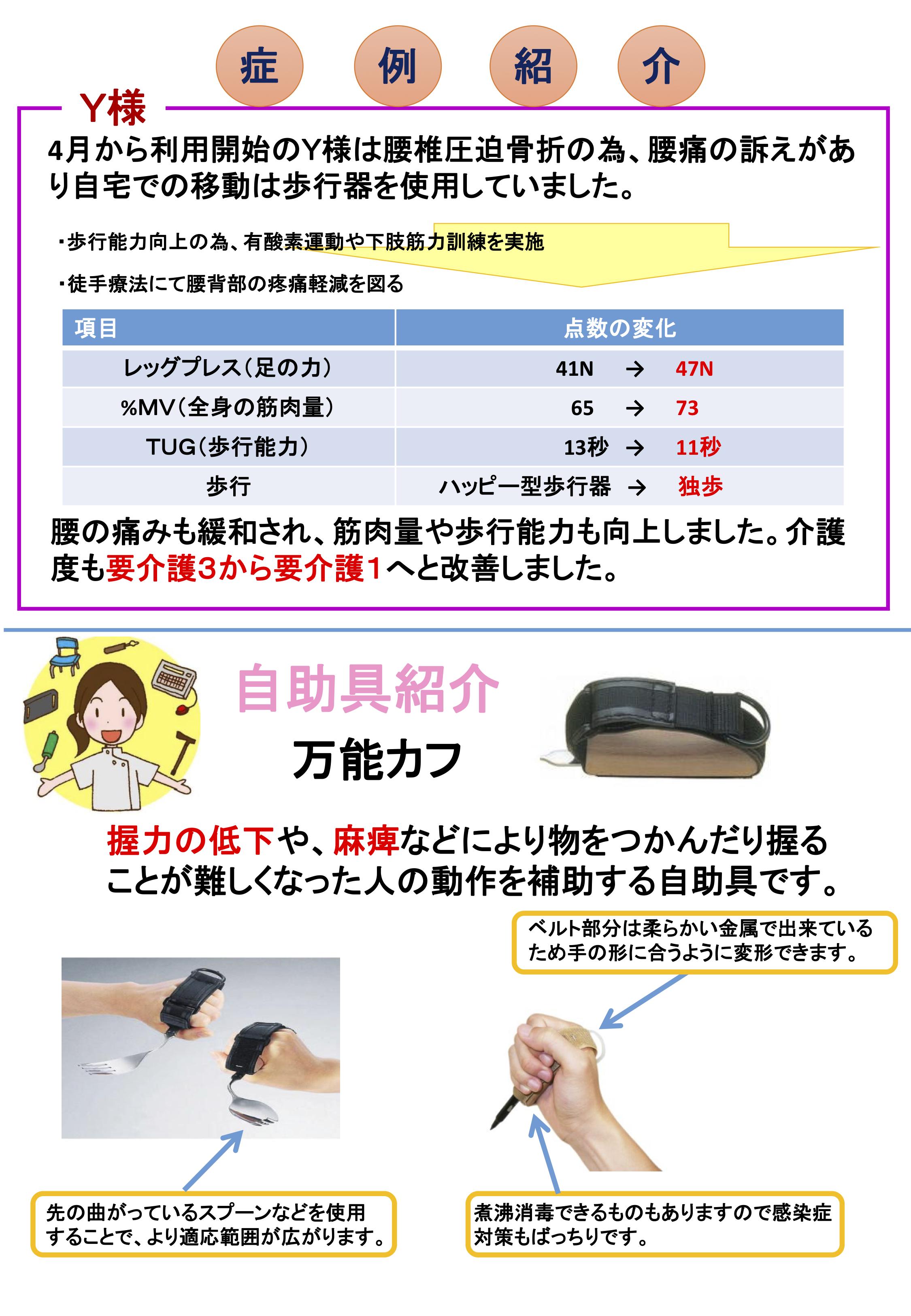 症例紹介 Y様 4月から利用開始のY様は腰椎圧迫骨折のため、腰痛の訴えがあり自宅での移動は歩行器を使用していました。 こ法能力向上のため、有酸素運動や四肢筋力訓練を実施 徒手療法にて腰背部の疼痛軽減を図る 項目 レッグプレス(足の力) 点数の変化 41N→47N %MV(全身の筋肉量) 65→73 TUG(歩行能力) 13秒→11秒 歩行 ハッピー型歩行器→独歩 腰の痛みも緩和され、筋肉量や歩行能力も向上しました。介護度も要介護3から要介護1へと改善しました。 デイケアふれあい TEL:0984-44-3211 FAX:0984-44-0380
